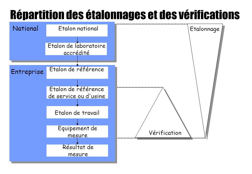 Répartition des étalonnages et des vérifications Etalonnage Vérification National Entreprise Etalon de travail Equipement de mesure Résultat de mesure