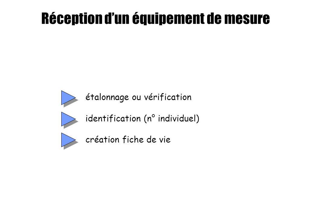 étalonnage ou vérification identification (n° individuel) création fiche de vie Réception dun équipement de mesure