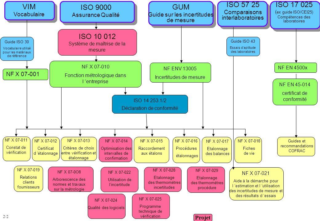 VIM Vocabulaire ISO 9000 Assurance Qualité ISO 57 25 Comparaisons interlaboratoires ISO 17 025 ( ex guide ISO/CEI25) Compétences des laboratoires GUM
