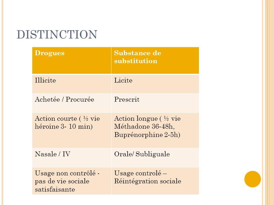 DISTINCTION DroguesSubstance de substitution IlliciteLicite Achetée / ProcuréePrescrit Action courte ( ½ vie héroine 3- 10 min) Action longue ( ½ vie
