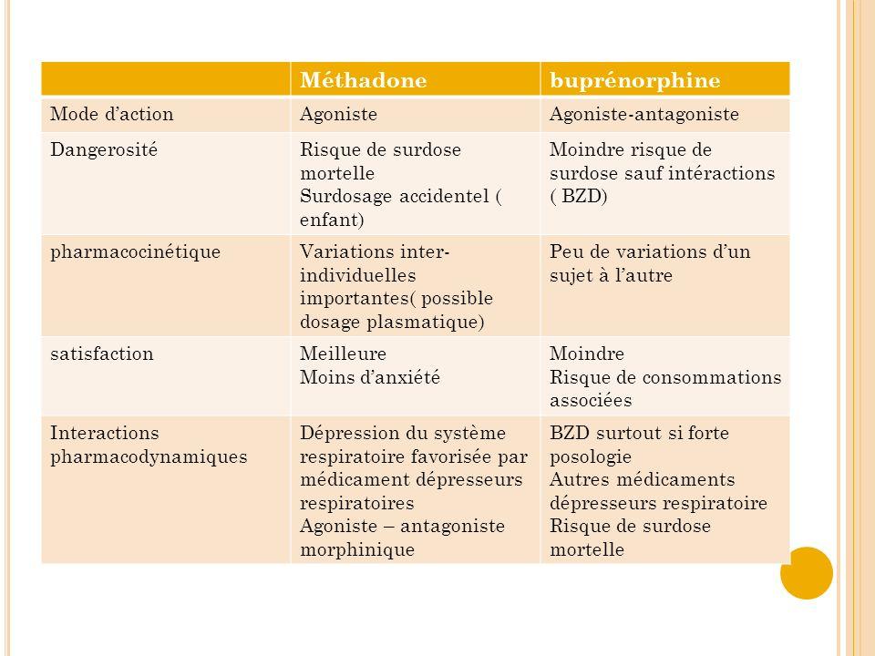 Méthadonebuprénorphine Mode dactionAgonisteAgoniste-antagoniste DangerositéRisque de surdose mortelle Surdosage accidentel ( enfant) Moindre risque de