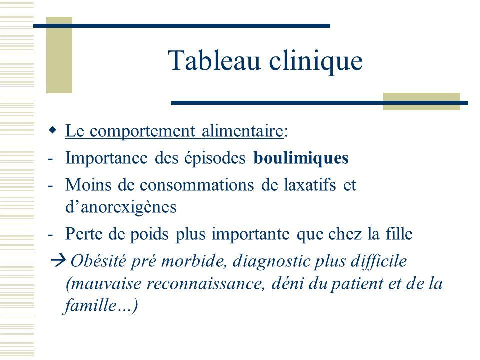 Tableau clinique Le comportement alimentaire: -Importance des épisodes boulimiques -Moins de consommations de laxatifs et danorexigènes -Perte de poid