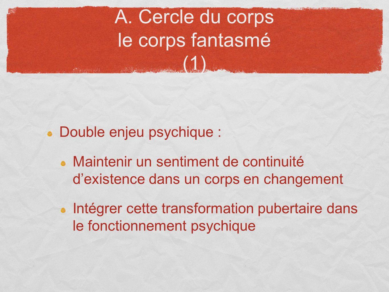 A. Cercle du corps le corps fantasmé (1) Double enjeu psychique : Maintenir un sentiment de continuité dexistence dans un corps en changement Intégrer