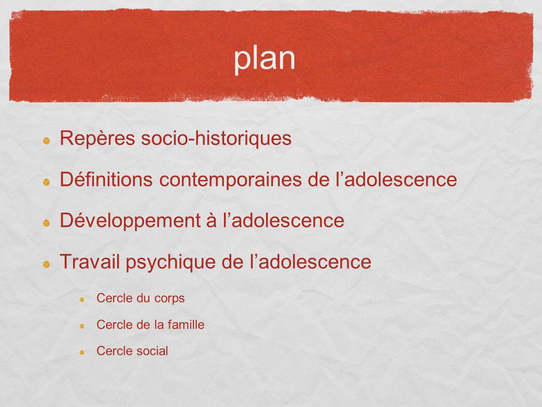 plan Repères socio-historiques Définitions contemporaines de ladolescence Développement à ladolescence Travail psychique de ladolescence Cercle du cor