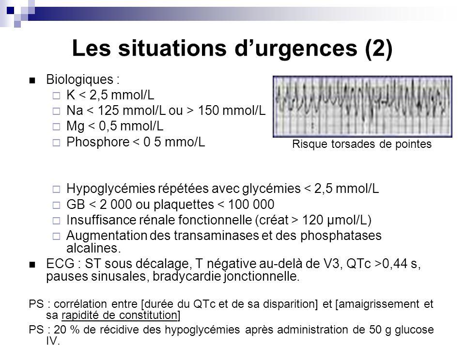 Les situations durgences (2) Biologiques : K < 2,5 mmol/L Na 150 mmol/L Mg < 0,5 mmol/L Phosphore < 0 5 mmo/L Hypoglycémies répétées avec glycémies < 2,5 mmol/L GB < 2 000 ou plaquettes < 100 000 Insuffisance rénale fonctionnelle (créat > 120 µmol/L) Augmentation des transaminases et des phosphatases alcalines.