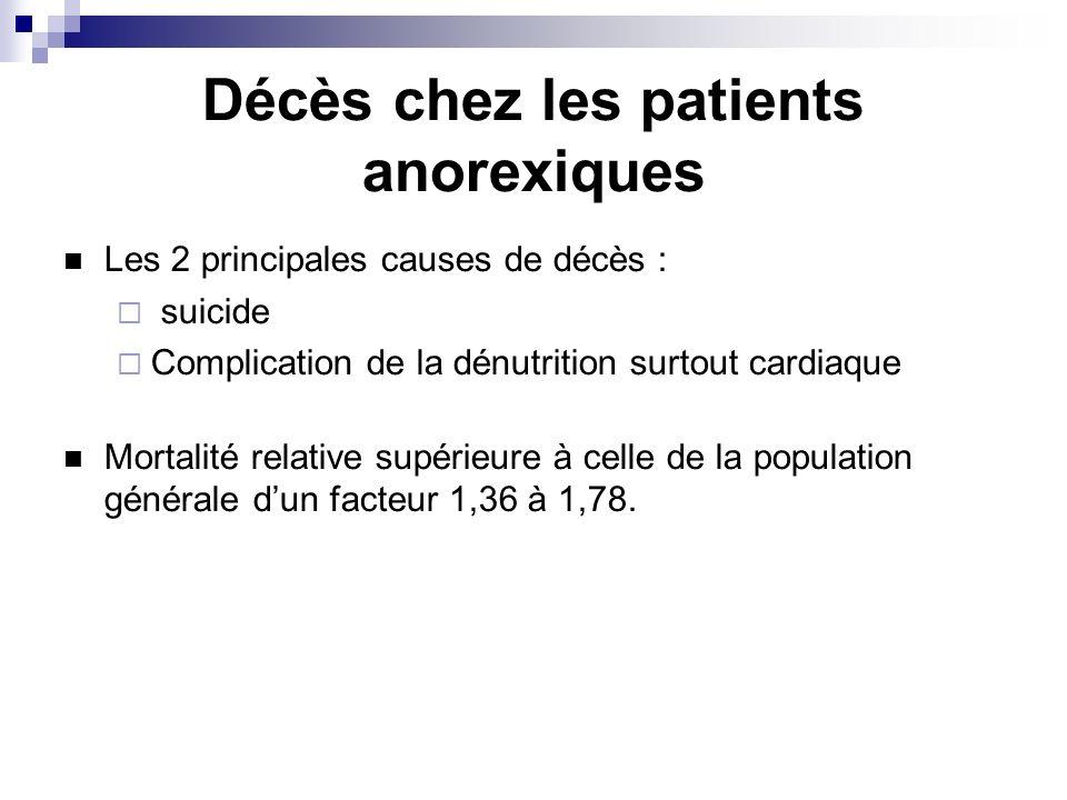 Décès chez les patients anorexiques Les 2 principales causes de décès : suicide Complication de la dénutrition surtout cardiaque Mortalité relative supérieure à celle de la population générale dun facteur 1,36 à 1,78.