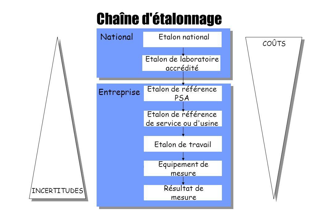 Chaîne d'étalonnage INCERTITUDES COÛTS National Entreprise Etalon de travail Equipement de mesure Résultat de mesure Etalon national Etalon de référen