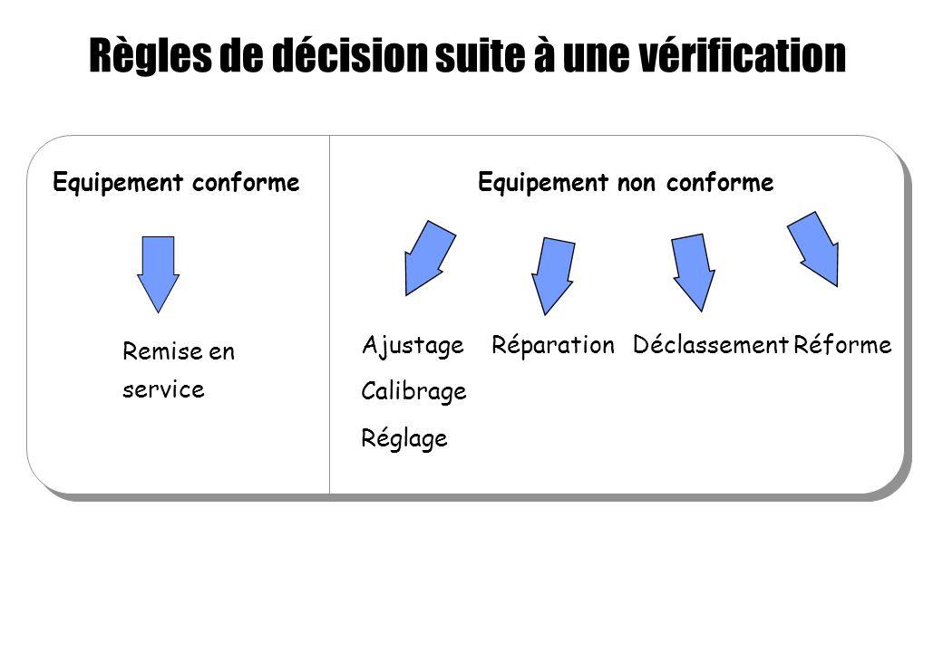 Règles de décision suite à une vérification Equipement conforme Remise en service Ajustage Calibrage Réglage Réforme Equipement non conforme Réparatio