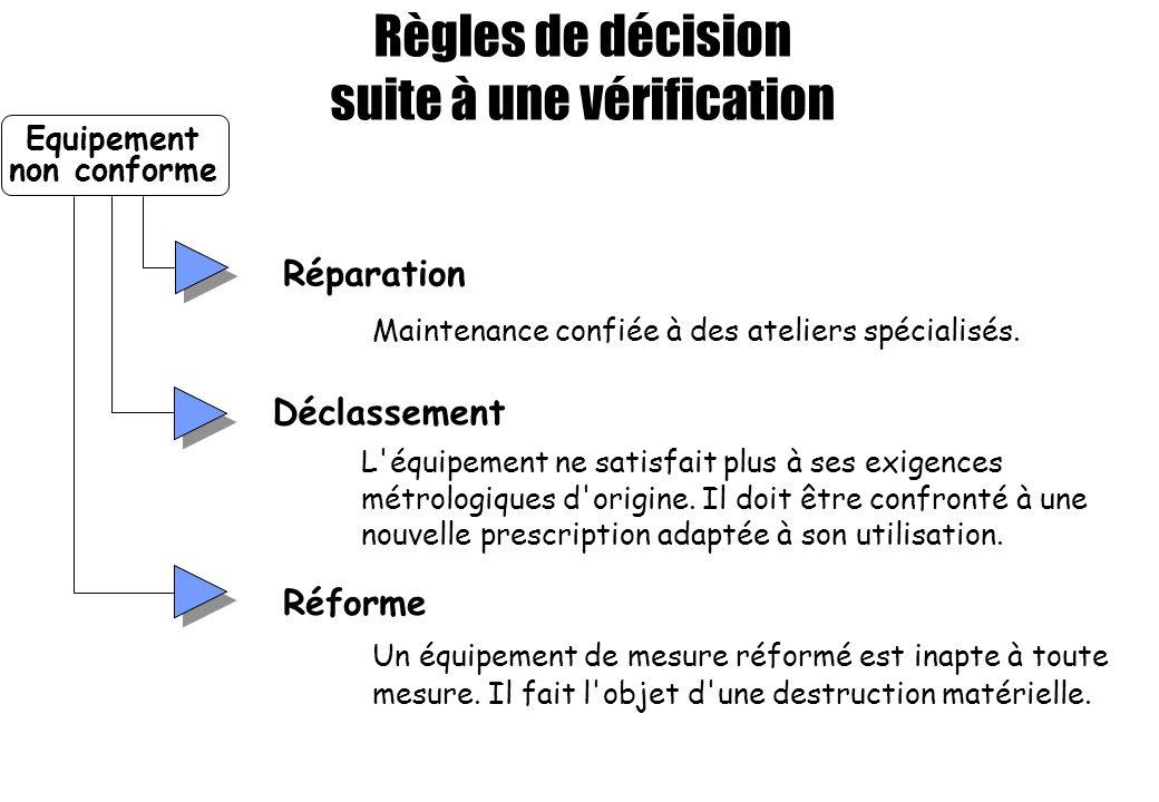 Règles de décision suite à une vérification Réparation Maintenance confiée à des ateliers spécialisés. Déclassement L'équipement ne satisfait plus à s