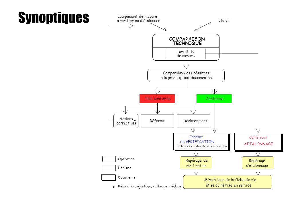 Synoptiques Comparaison des résultats à la prescription documentée Conforme Actions correctives Réforme Déclassement Constat de VERIFICATION Certifica