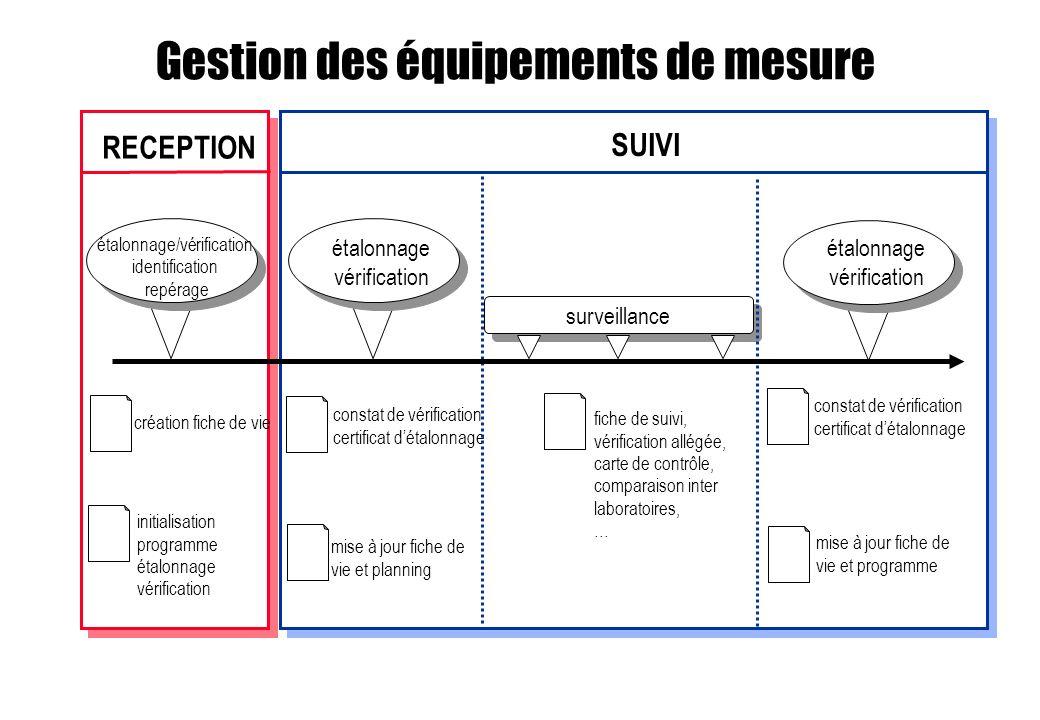 SUIVI étalonnage vérification surveillance fiche de suivi, vérification allégée, carte de contrôle, comparaison inter laboratoires, … constat de vérif