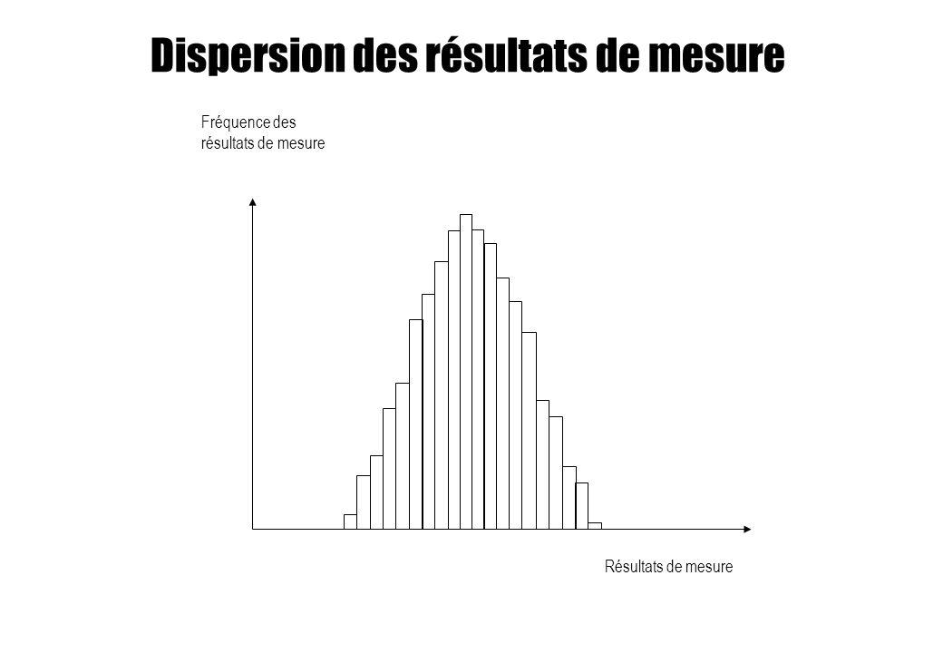 Dispersion des résultats de mesure Résultats de mesure Fréquence des résultats de mesure