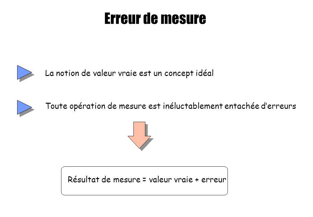 Erreur de mesure La notion de valeur vraie est un concept idéal Toute opération de mesure est inéluctablement entachée derreurs Résultat de mesure = v