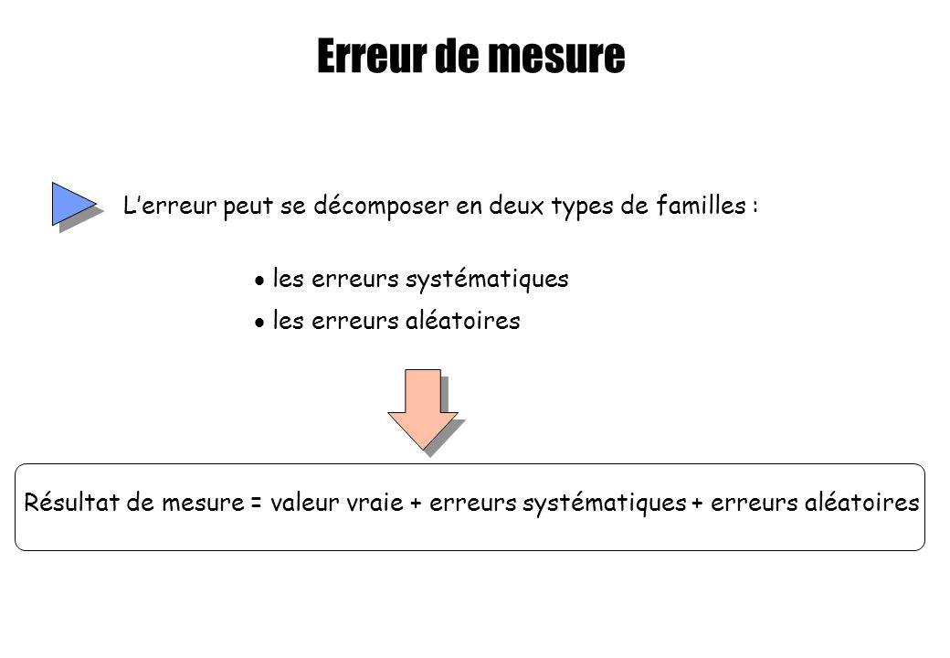 Erreur de mesure Lerreur peut se décomposer en deux types de familles : les erreurs systématiques les erreurs aléatoires Résultat de mesure = valeur v