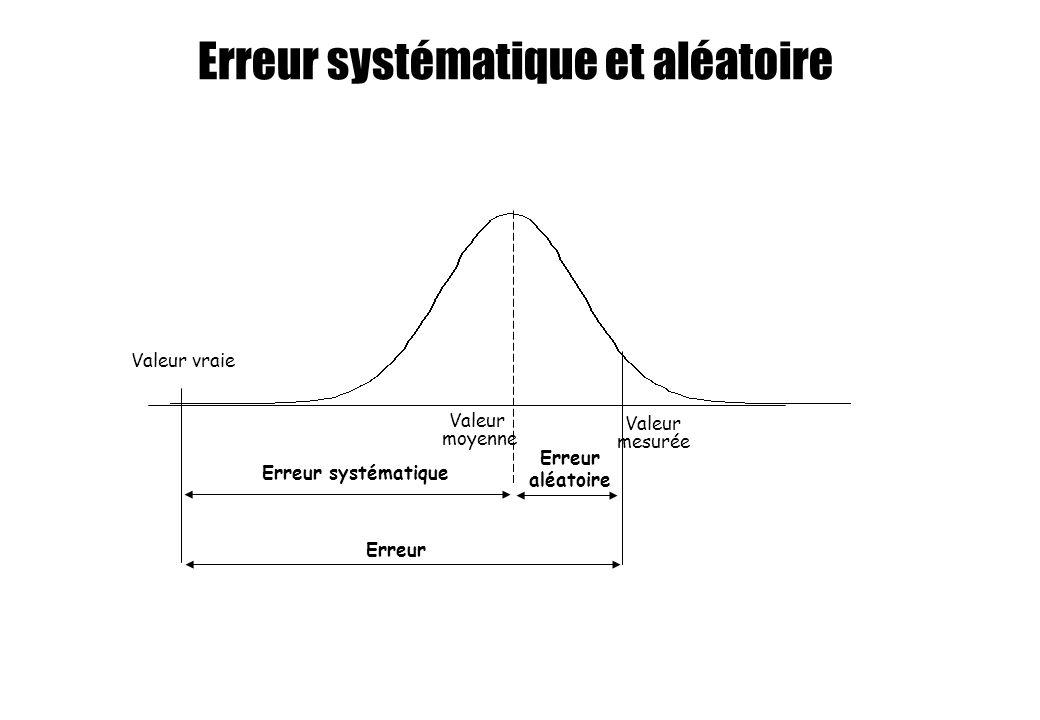 Erreur systématique et aléatoire Valeur vraie Erreur systématique Erreur aléatoire Erreur Valeur moyenne Valeur mesurée