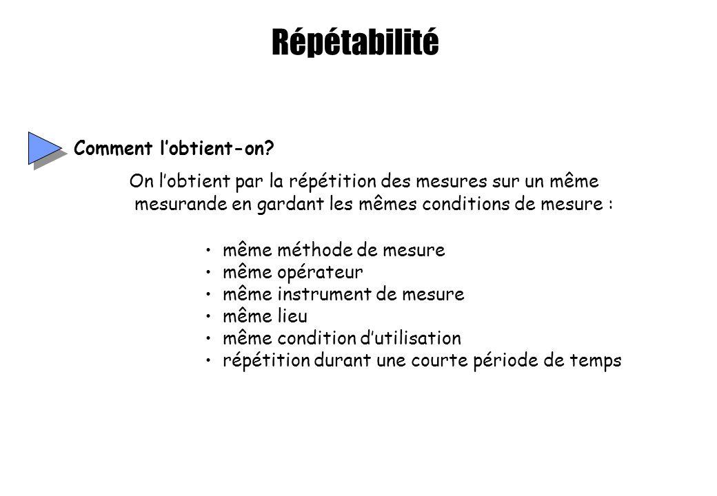 Répétabilité Comment lobtient-on? On lobtient par la répétition des mesures sur un même mesurande en gardant les mêmes conditions de mesure : même mét