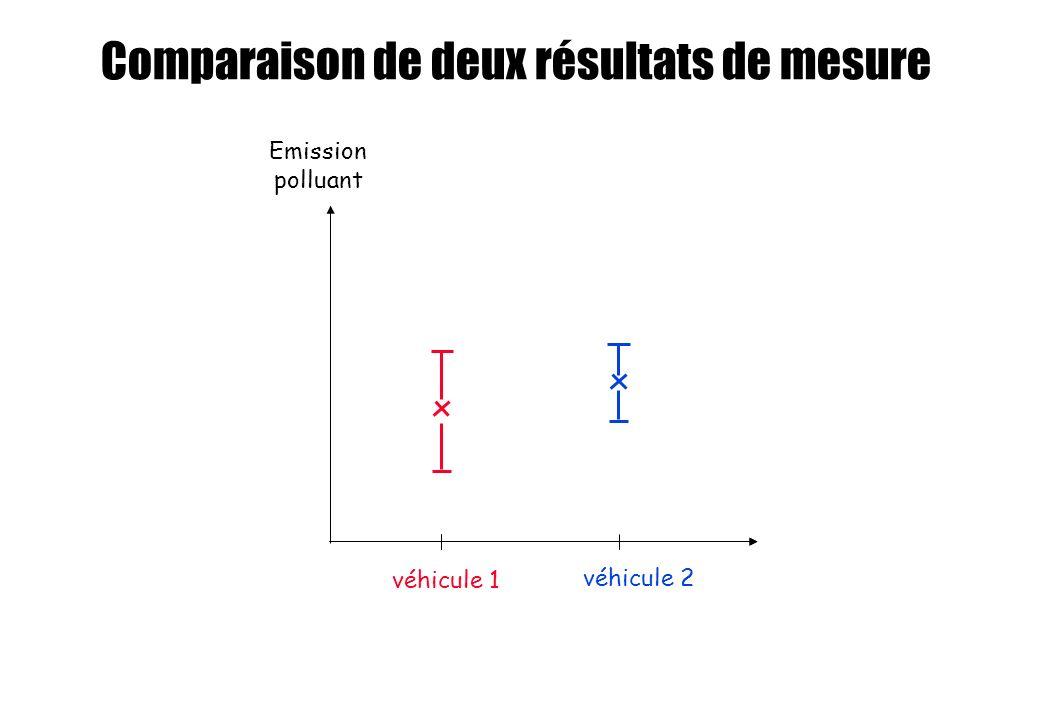 Emission polluant véhicule 1 véhicule 2 Comparaison de deux résultats de mesure