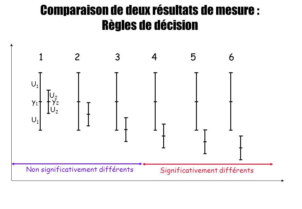 Comparaison de deux résultats de mesure : Règles de décision y1y1 y2y2 U1U1 U1U1 U2U2 U2U2 Non significativement différents Significativement différen