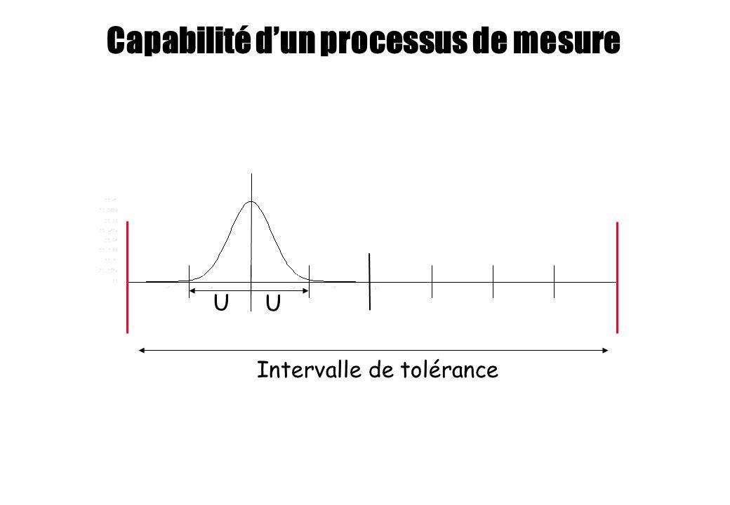 U U Intervalle de tolérance Capabilité dun processus de mesure