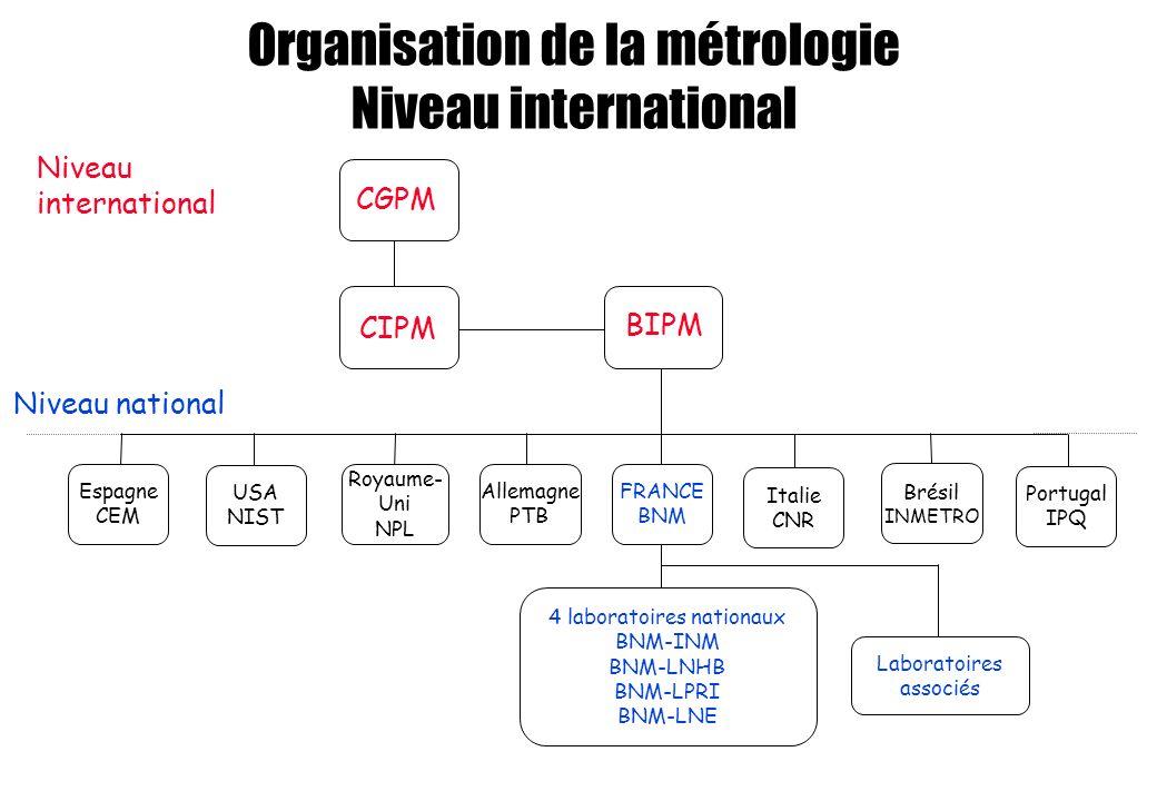 Organisation de la métrologie Niveau international Niveau national 4 laboratoires nationaux BNM-INM BNM-LNHB BNM-LPRI BNM-LNE BIPM CIPM CGPM Niveau in