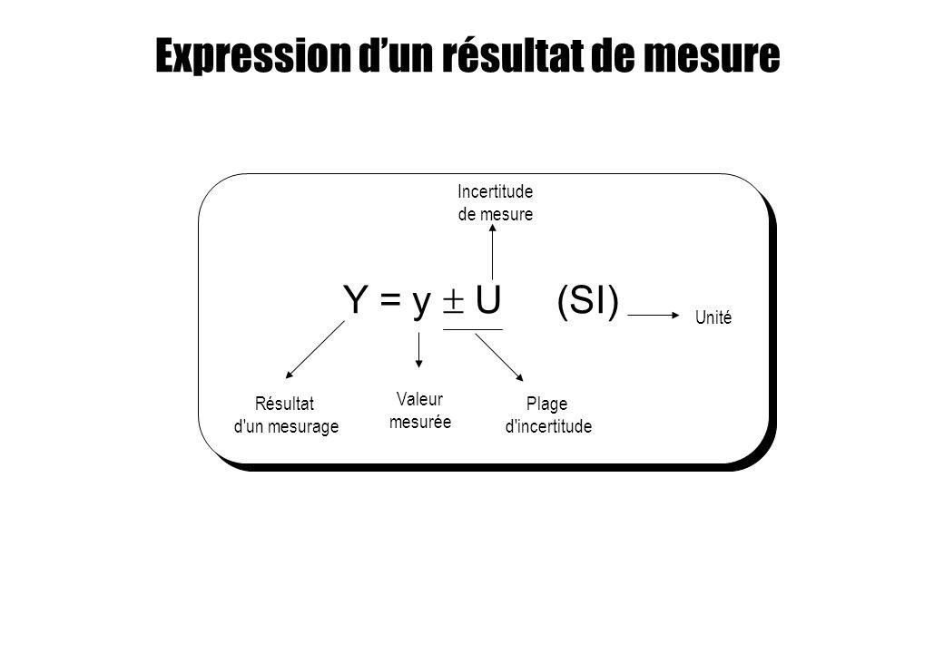Expression dun résultat de mesure Y = y U (SI) Résultat d'un mesurage Valeur mesurée Plage d'incertitude Unité Incertitude de mesure