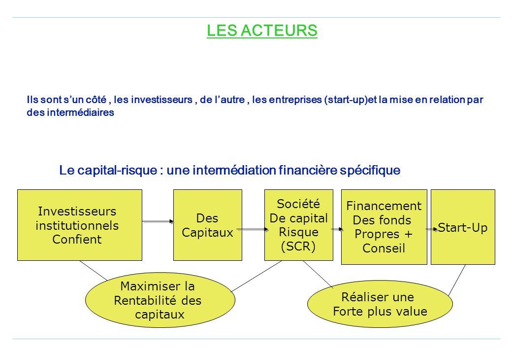 Extension : Possibilité pour un capital investisseur daccorder en plus du capital des prêts à une entreprise quil finance Possibilité de transformer l