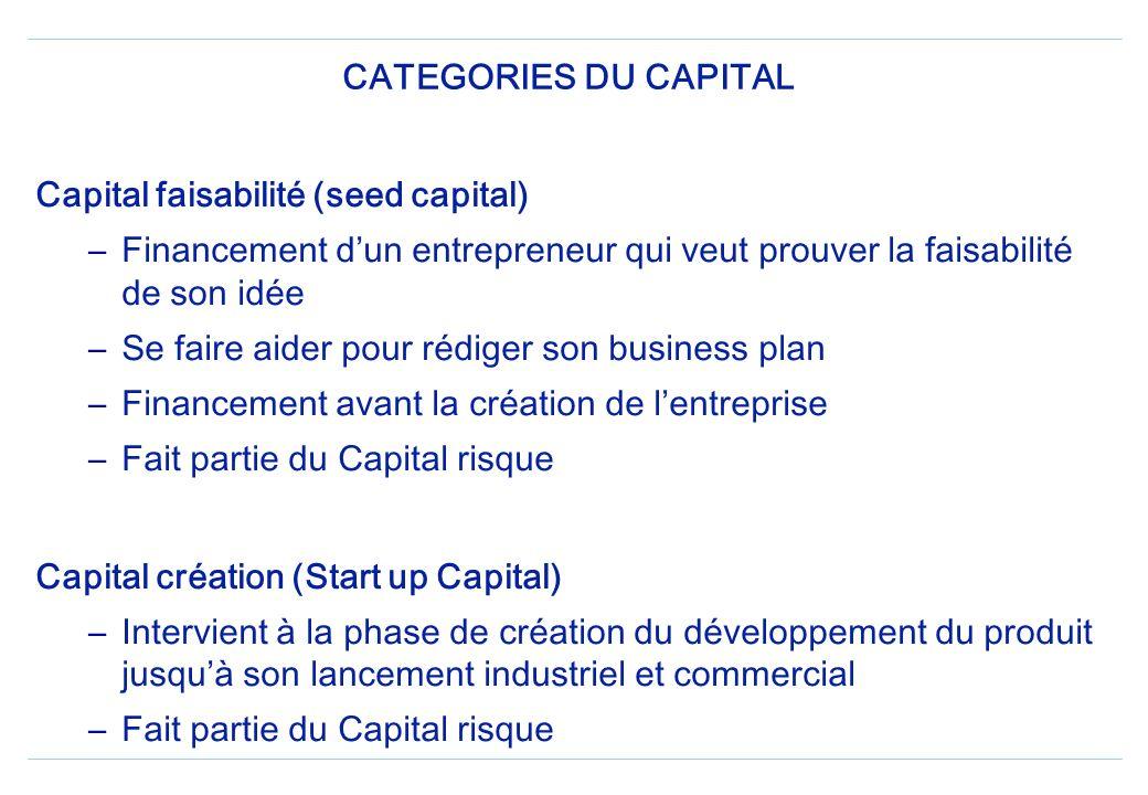 LES FREINS AU MAROC : Faiblesse des taux dintérêt Etroitesse des marchés financiers nationaux Main mise du secteur bancaire sur le capital investissem