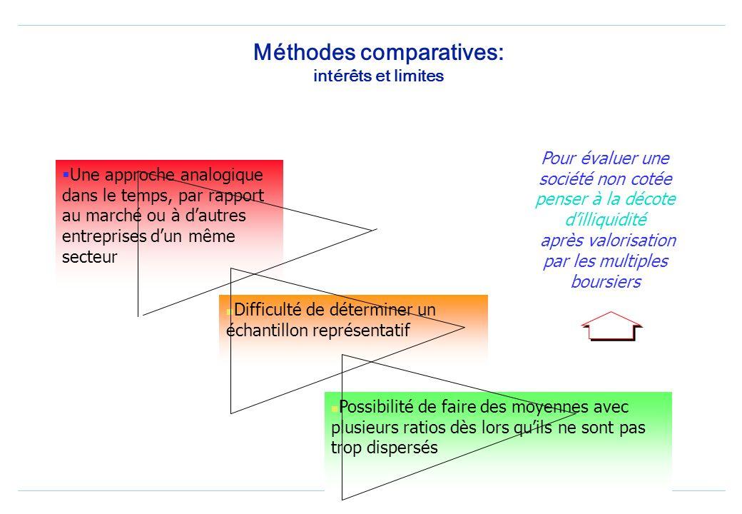 Méthodes comparatives : les multiples Par les multiples boursiers, on obtient une valeur minoritaire; contraire dans le cas des transactions, prime de