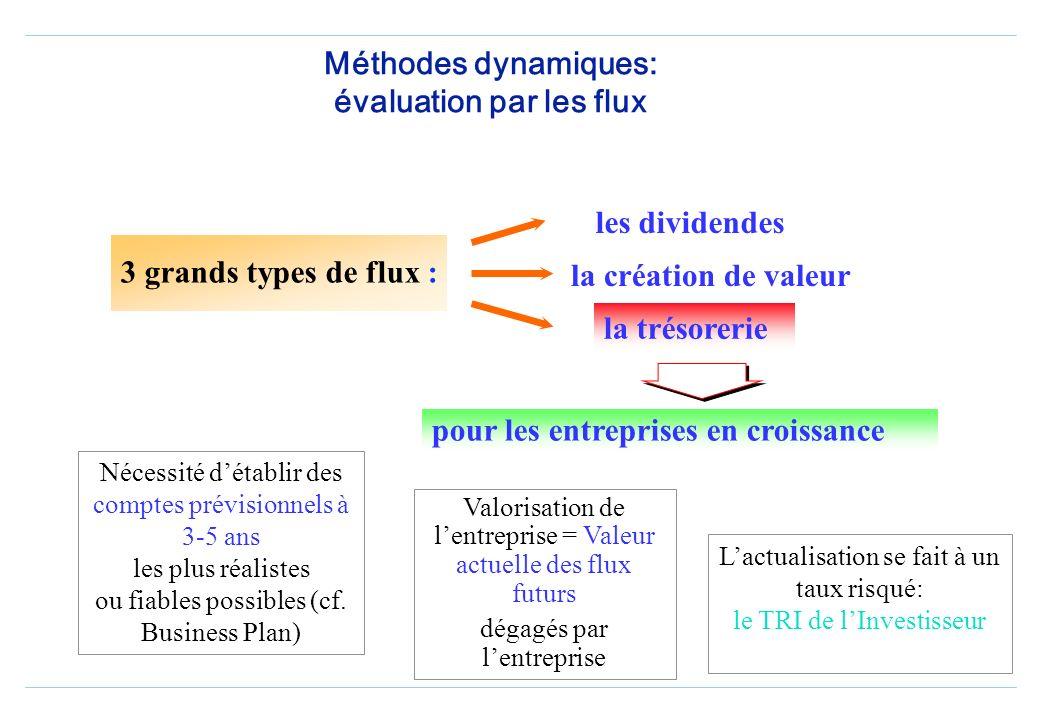 Méthodes comparatives: intérêts et limites Une approche analogique dans le temps, par rapport au marché ou à dautres entreprises dun même secteur Diff
