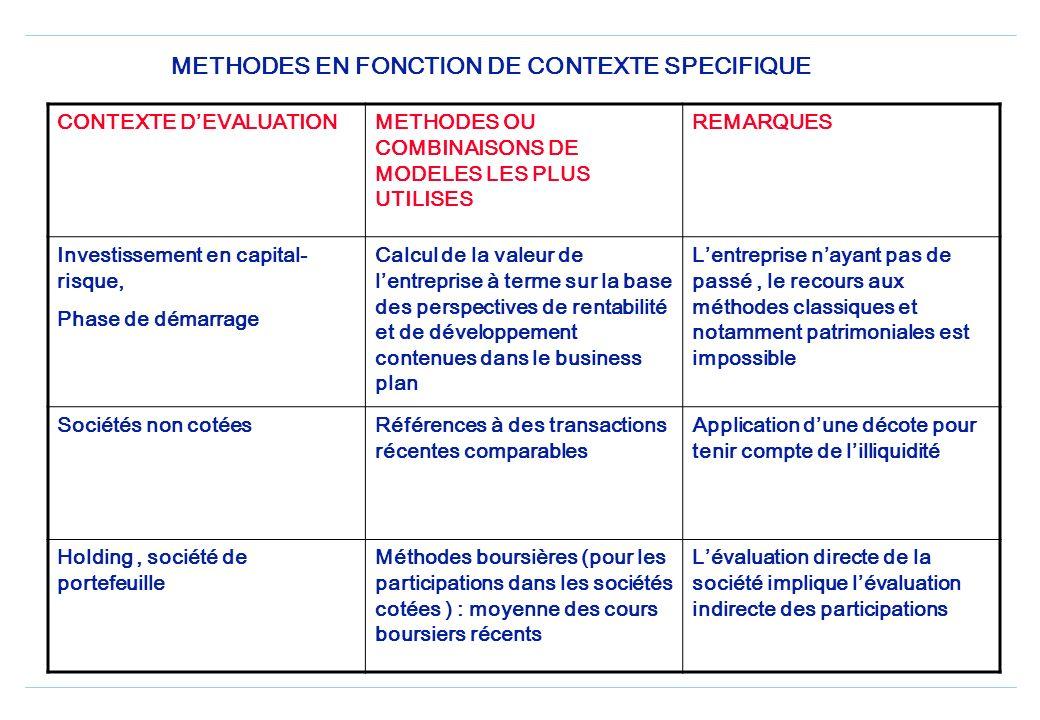 Méthodes dynamiques : création de valeur (EVA) Création de valeur pour lactionnaire: un concept qui a 10 ans, et développé par un cabinet US Stern Ste
