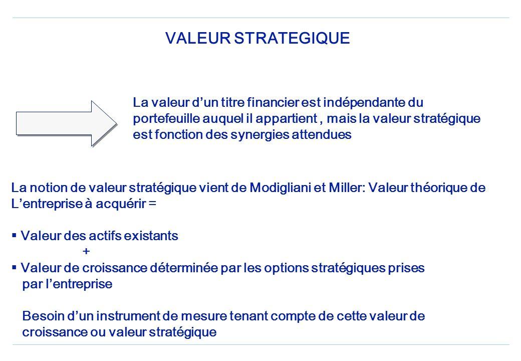 INVESTISSEURS INDUSTRIELS Acquisition dans une optique de continuité dexploitation Pour créer de la valeur La valeur stratégique est la valeur quun in