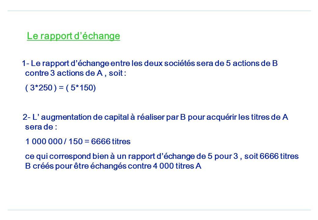 LES FUSIONS Société A Société B Immobilisations Réalisable Disponible 440 000 360 000 600 000 Capital( 4000 *150) Réserves Dettes 600 000 300 000 500