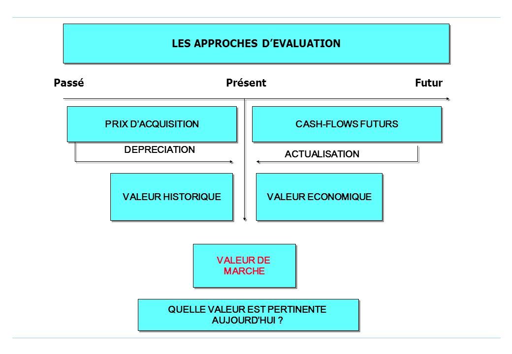 LES APPROCHES DEVALUATION L entreprise affiche deux caractères dominants: Elle est propriétaire dun patrimoine sur lequel elle a des dettes à rembours