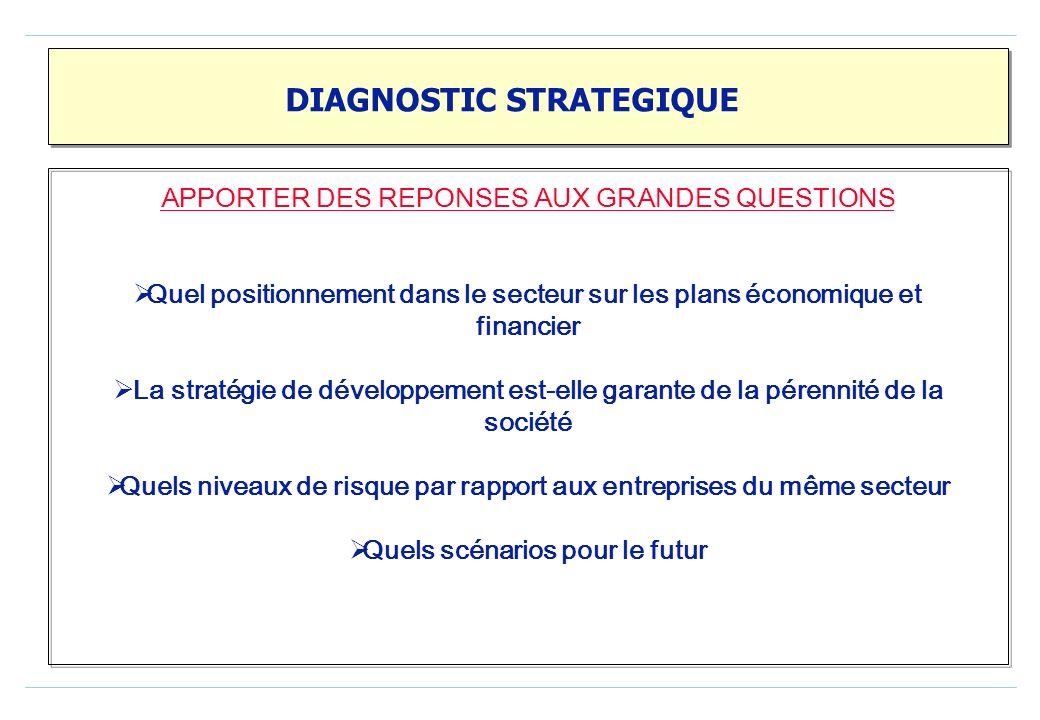 DIAGNOSTIC FINANCIER Analyse de la structure et des équilibres avec leur évolution Le fonds de roulement Le besoin en fonds de roulement La trésorerie