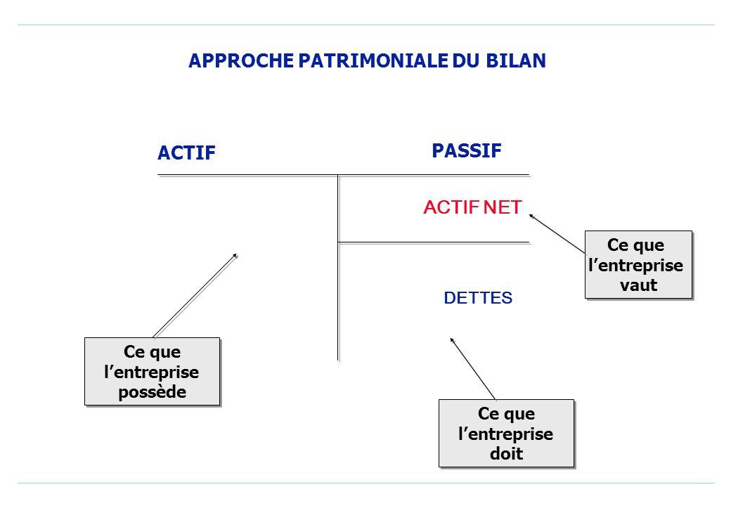 o Lactif net comptable se définit comme la différence entre la valeur de ce que possède lentreprise et la valeur de ses dettes. En dautres termes : AC