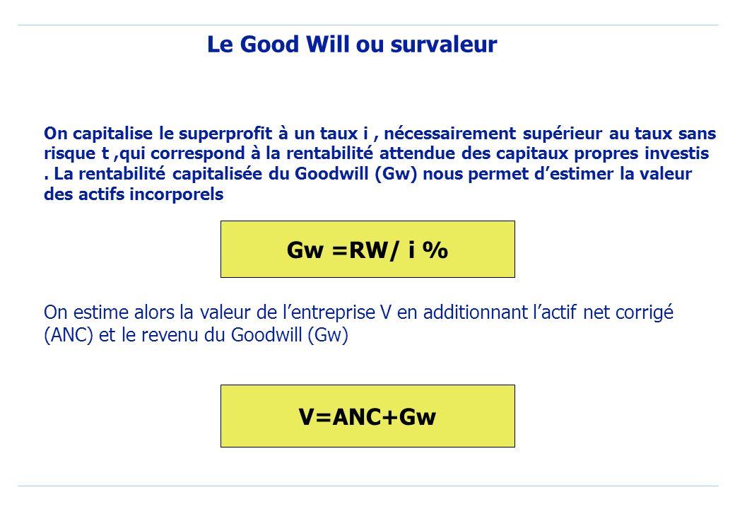 Le Good Will ou survaleur METHODE DIRECTE DE LA RENTE DU GOODWIL On détermine la rente du Goodwill (RW), en faisant la différence entre le bénéfice ne