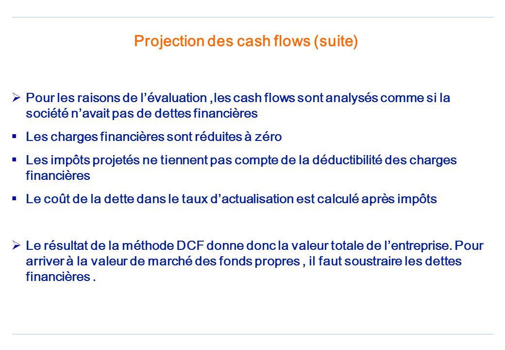 Projection des cash flows Durée de lavantage compétitif Lanalyse de lindustrie Climat économique Analyse des performances historiques Contraintes tech