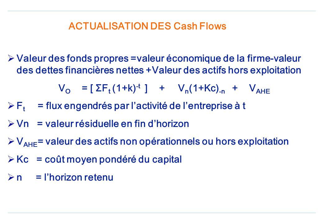 Projection des cash flows (suite) Pour les raisons de lévaluation,les cash flows sont analysés comme si la société navait pas de dettes financières Le