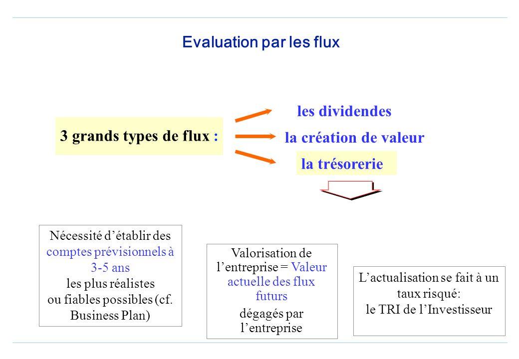 ACTUALISATION DES Cash Flows Valeur des fonds propres =valeur économique de la firme-valeur des dettes financières nettes +Valeur des actifs hors expl