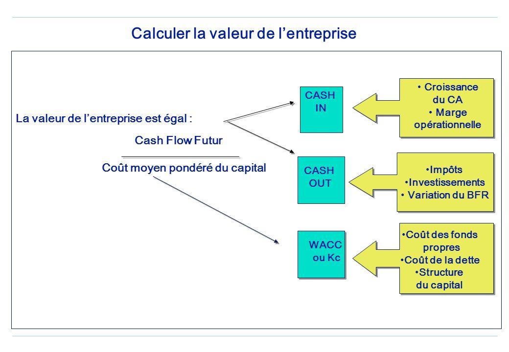 Calcul des flux de trésorerie ( Cash flow) Encaissement dexploitation - Exploitation Décaissement dexploitation = FLUX DE TRESORERIE DEXPLOITATION + E