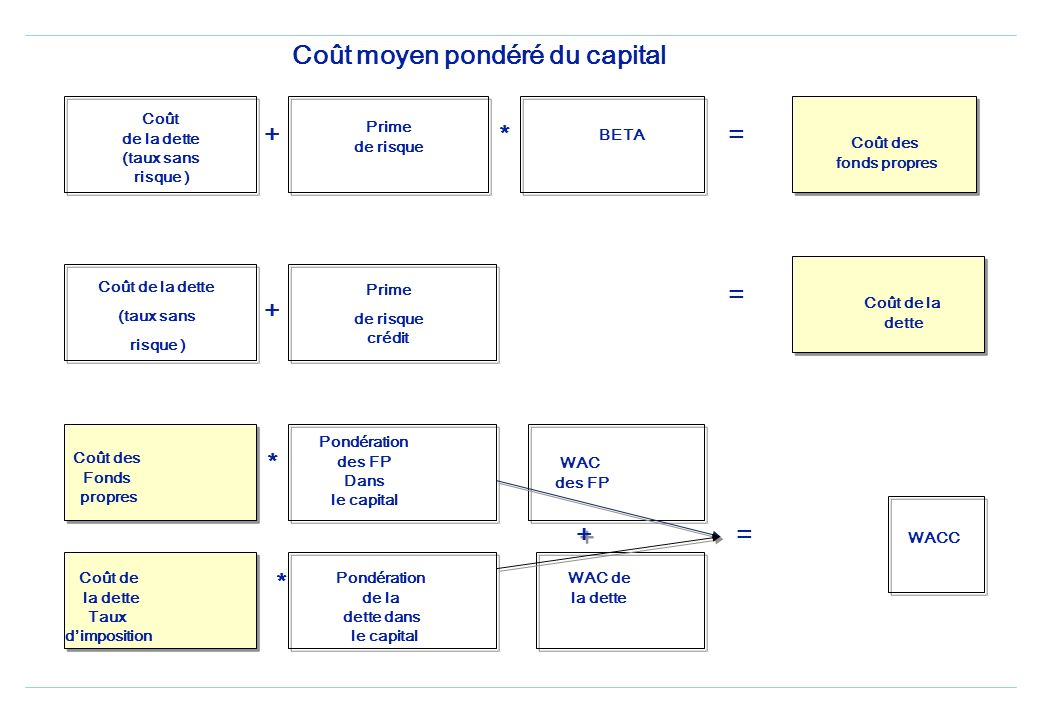 Coût moyen pondéré du capital Weighted Average Cost of Capital (WACC) Estimer le coût des fonds propres K e avec le MEDAF ou CAPM ou K e= rf+[E(r m -r