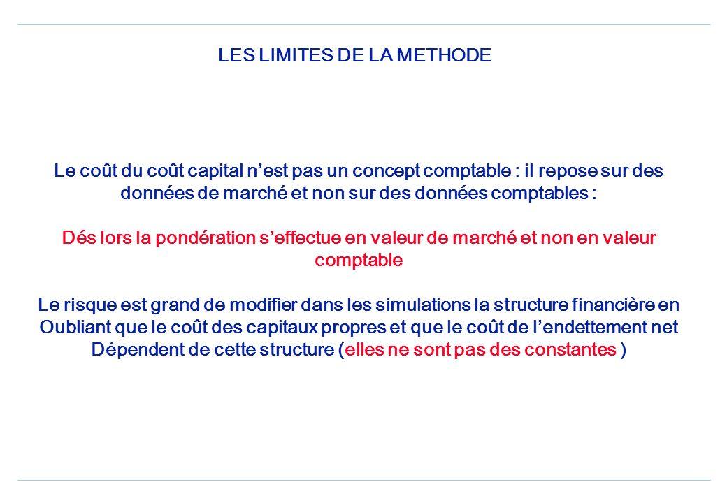 Coût de la dette (taux sans risque ) Prime de risque BETA Coût des fonds propres Coût de la dette (taux sans risque ) Prime de risque crédit Coût de l