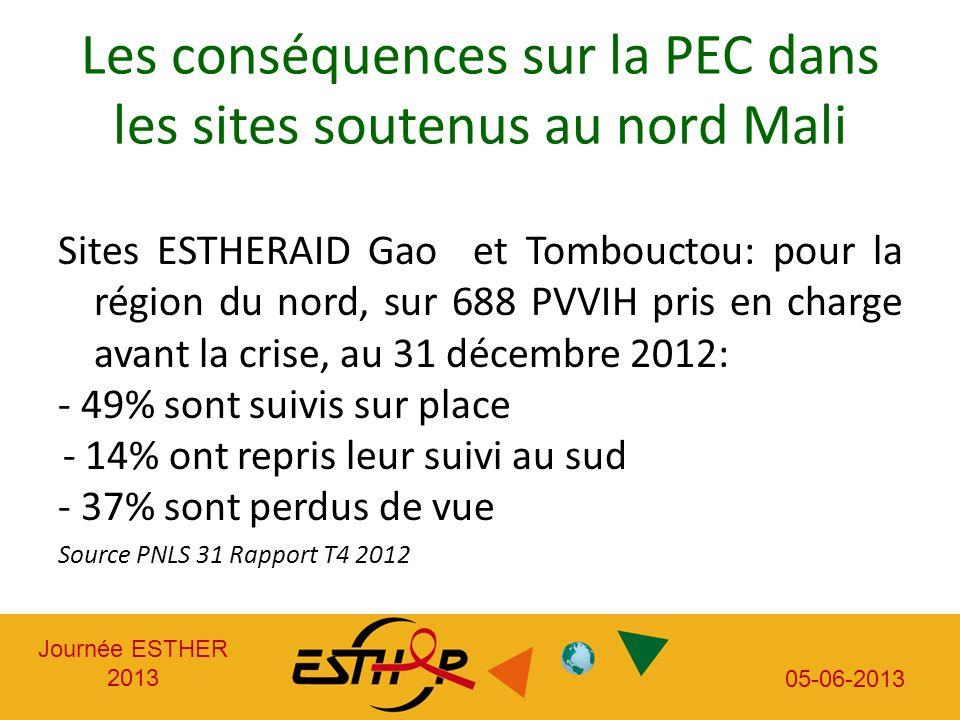 Journée ESTHER 2013 05-06-2013 Les conséquences sur la PEC dans les sites soutenus au nord Mali Sites ESTHERAID Gao et Tombouctou: pour la région du nord, sur 688 PVVIH pris en charge avant la crise, au 31 décembre 2012: - 49% sont suivis sur place - 14% ont repris leur suivi au sud - 37% sont perdus de vue Source PNLS 31 Rapport T4 2012