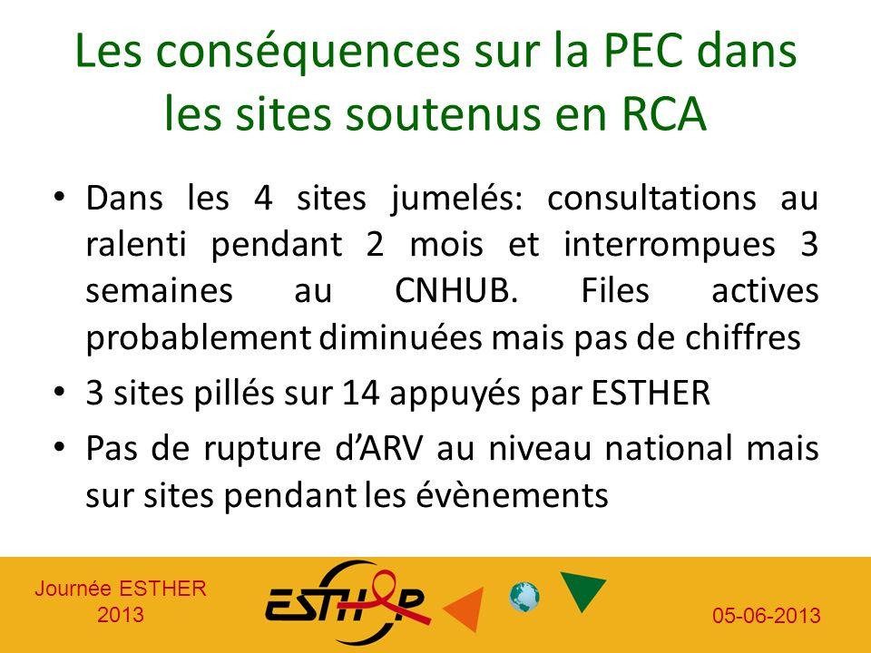 Journée ESTHER 2013 05-06-2013 Les conséquences sur la PEC dans les sites soutenus en RCA Dans les 4 sites jumelés: consultations au ralenti pendant 2 mois et interrompues 3 semaines au CNHUB.