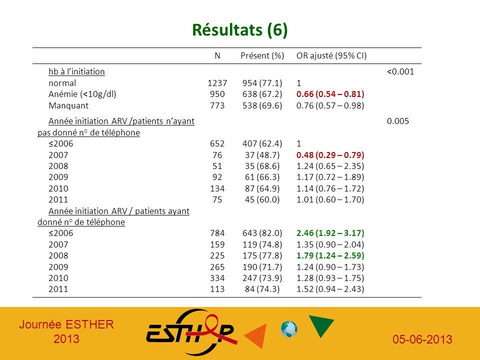 Journée ESTHER 2013 05-06-2013 Résultats (6) NPrésent (%)OR ajusté (95% CI) hb à linitiation normal Anémie (<10g/dl) Manquant 1237 950 773 954 (77.1)