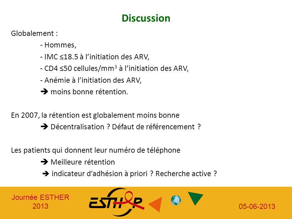 Journée ESTHER 2013 05-06-2013 Discussion Globalement : - Hommes, - IMC 18.5 à linitiation des ARV, - CD4 50 cellules/mm 3 à linitiation des ARV, - An