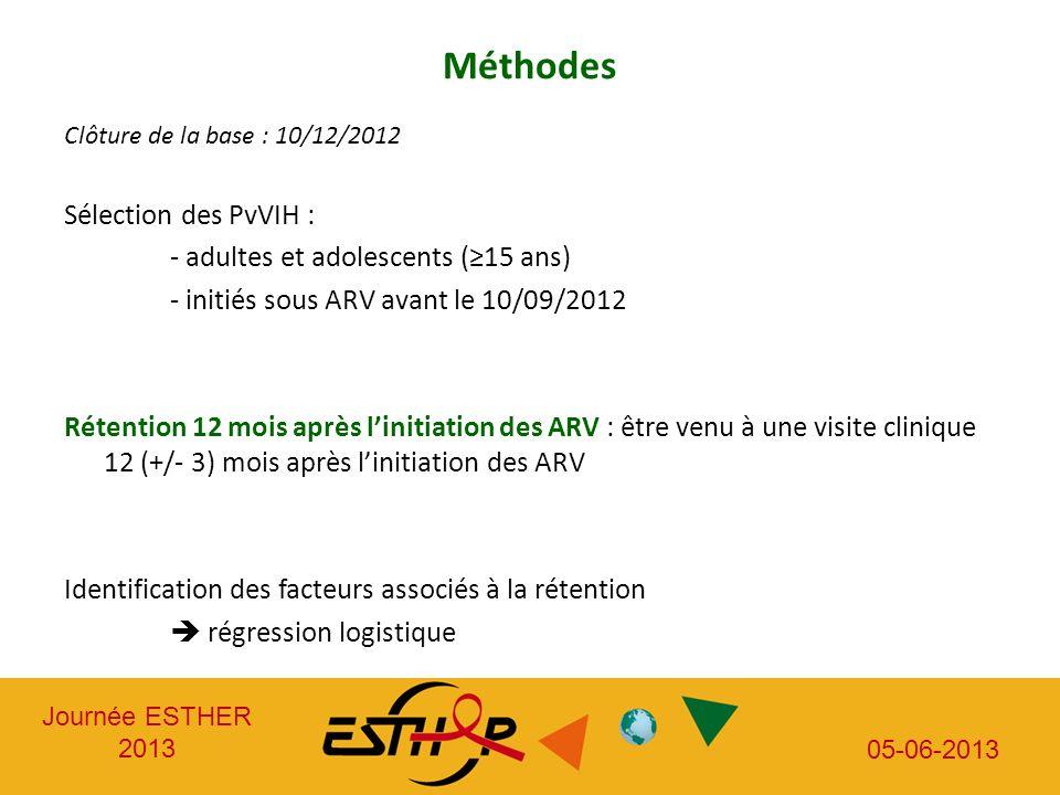Journée ESTHER 2013 05-06-2013 Méthodes Clôture de la base : 10/12/2012 Sélection des PvVIH : - adultes et adolescents (15 ans) - initiés sous ARV ava