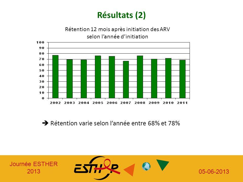 Journée ESTHER 2013 05-06-2013 Résultats (2) Rétention 12 mois après initiation des ARV selon lannée dinitiation Rétention varie selon lannée entre 68