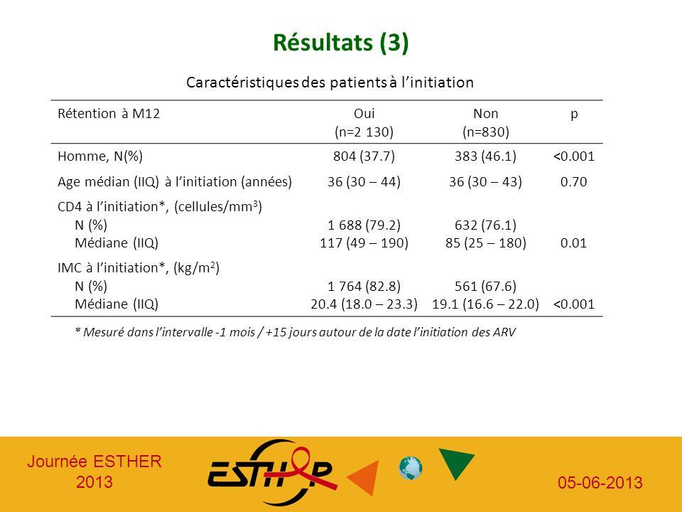 Journée ESTHER 2013 05-06-2013 Résultats (3) Caractéristiques des patients à linitiation Rétention à M12Oui (n=2 130) Non (n=830) p Homme, N(%)804 (37
