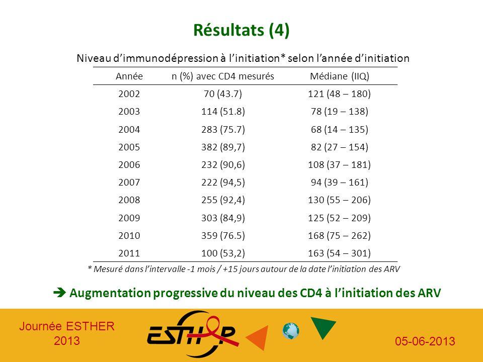 Journée ESTHER 2013 05-06-2013 Résultats (4) Niveau dimmunodépression à linitiation* selon lannée dinitiation Annéen (%) avec CD4 mesurésMédiane (IIQ)